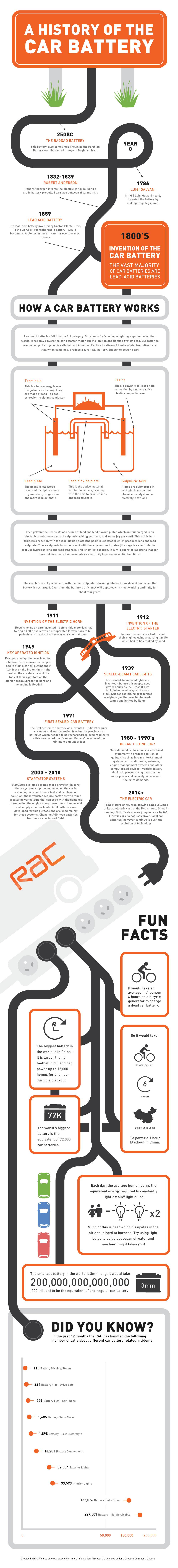 Bilbatteri infographic
