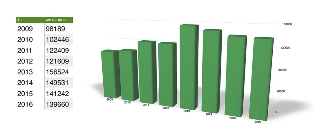 tabell vrakede biler 2009-2016